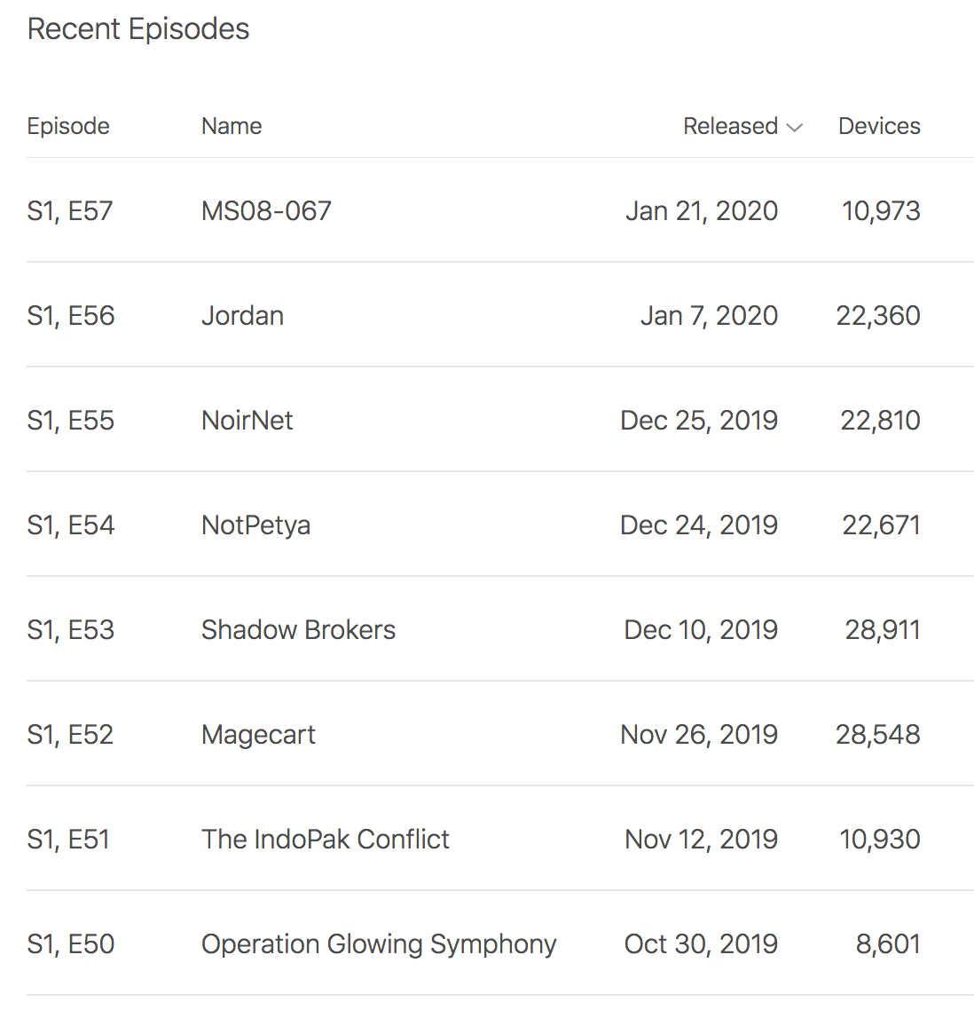 apple-chart-downloads